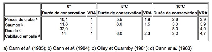 Durée de conservation (en jours) des poissons en fonction d'une température