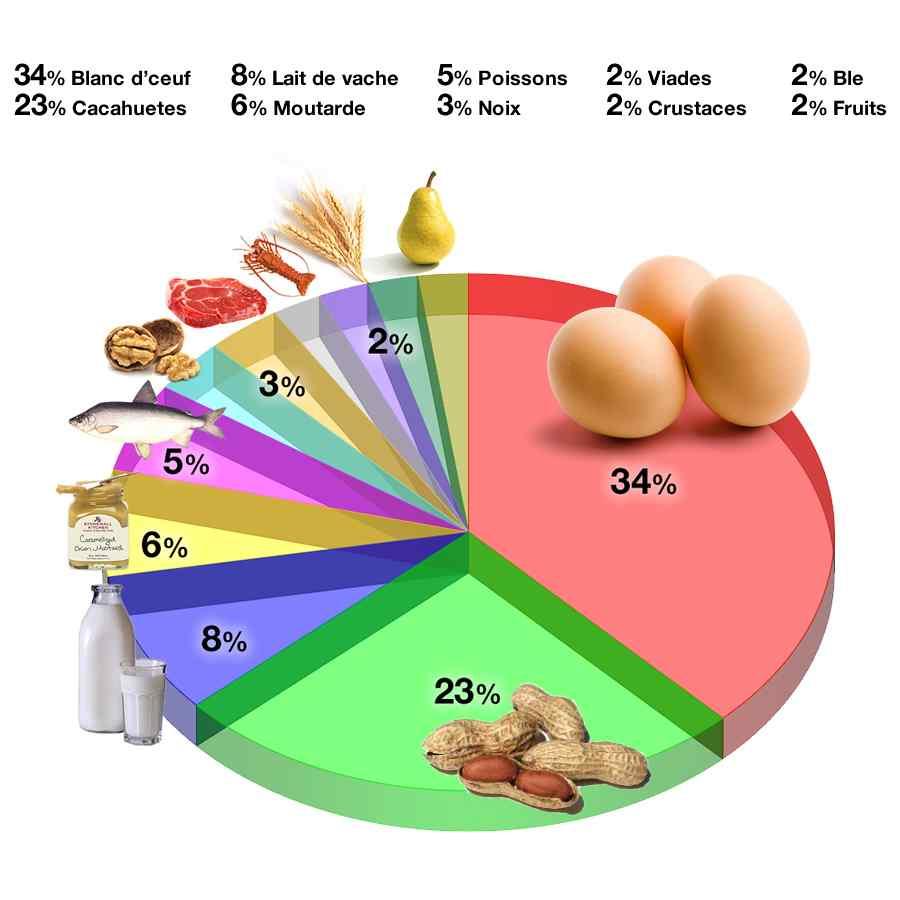 Afficher les allergènes alimentaires les plus courants