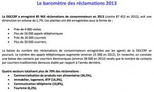 Le baromètre des réclamations auprès de la DGCCRF