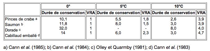 DLC, durée de conservation du poisson cru et frais
