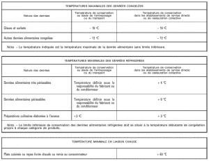 Les températures pour les produits alimentaires autres que des produits d'origine animale (Annexe I - Arrêté du 8 octobre 2013)