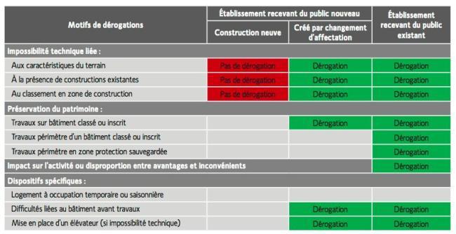 ERP-derogation-synthese