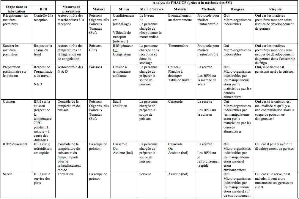 paquet hygiène, règlements, règlement, réglementation, européenne, hygiène, aliment, sécurité, alimentaire, restaurant, restauration, bar, brasserie, snack, ferme-auberge, pizzeria, restaurant traditionnel, crêperie, café-brasserie, noce, banquet, traiteur, formation, remise direct, elearning, table d'hôte, restauration touristique, 852/2004, 853/2004, 178/2002, HACCP, reglementation, définition, agrément, sanitaire, contrôle, agrément sanitaire, micro-organismes, formation, microorganismes, bactéries, levures, virus, microbes, moisissures, nuisibles, critères, traçabilité, consommation immédiate, PMS, plan de maîtrise sanitaire