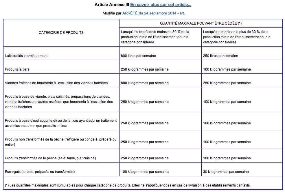 Annexe III Nécessaire pour la déclaration de dispense d'agrement